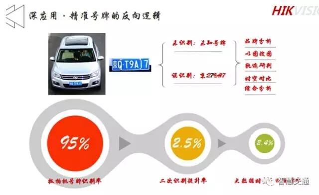 王启东:以AI等技术夯实智慧交通系统云化能力