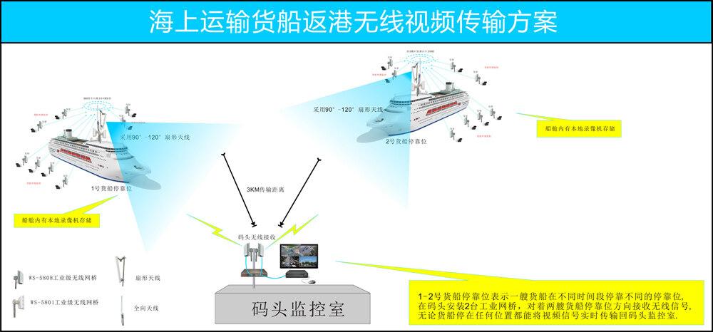 锡盛微视:货船返港码头无线视频监控