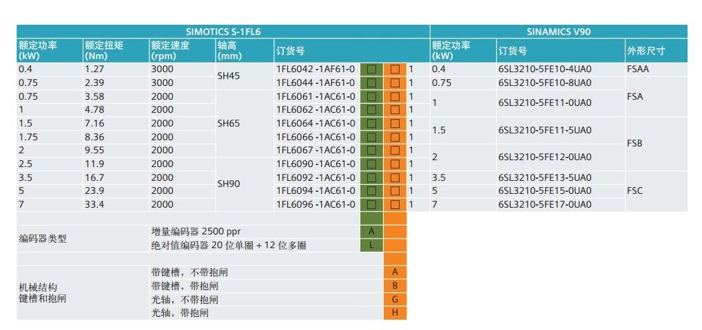 西门子V90伺服驱动 V90提供丰富全面的接口,每种控制模式都具有默认的接口定义,能满足各种应用需求,方便使用;而对于有特殊要求或个 性设置的应用,用户可以根据需要对接口进行重新定义。在保证标准应用方便性的同时,也为特殊应用提供了灵活性。 下图所示为脉冲串指令速度控制模式(PTI)下的默认接口定义,符合标准的应用习惯 产品订货信息 ;上海腾希电气技术有限公司 方海燕 15021967633 欢迎您来电咨询订购!