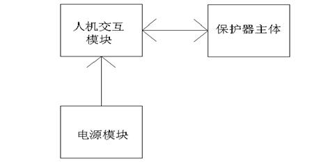 故障查询等功能;开关电源将ac/dc220v(或其它等级)电压转换为低电压供