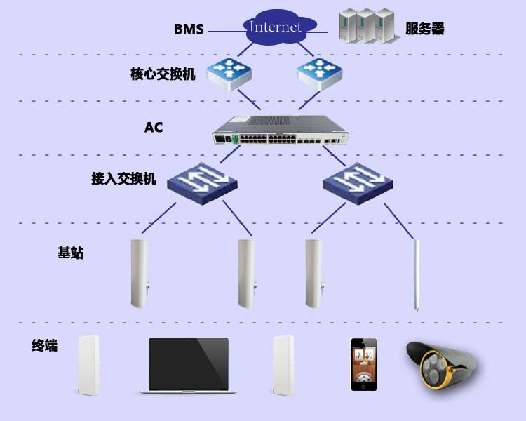 网络接入施工方案步骤