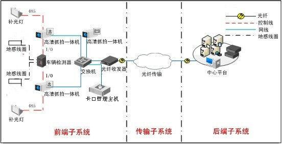 本项目治安卡口系统结构示意图