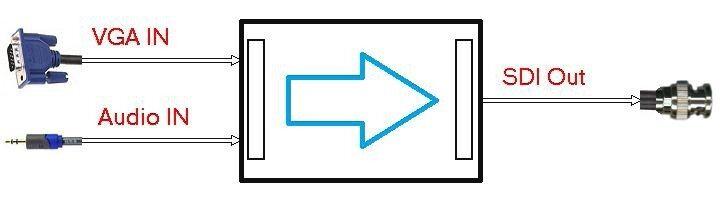 输出 ◆ vga 输入信号自适应 ◆ 支持外部模拟立体声音频信号嵌入sdi