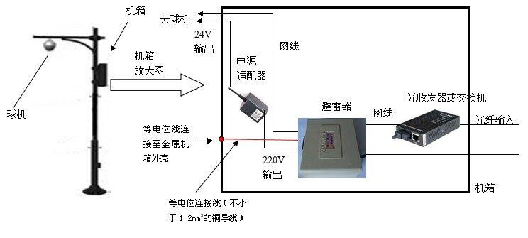 把周边设备的电源线接到转换插排后统一接到避雷器的电源输出接线端子