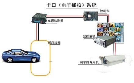 高清治安卡口系统,卡口摄像机