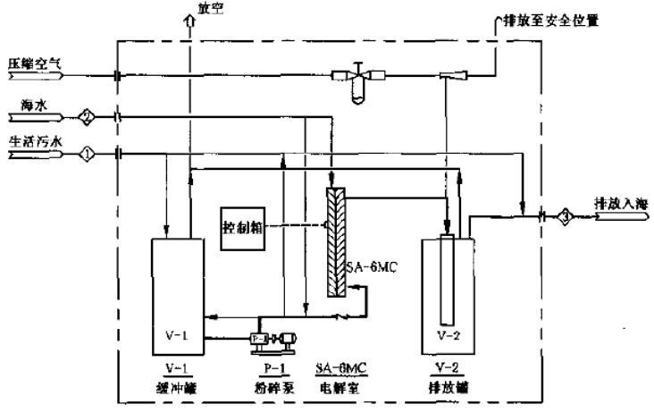 船舶生活污水处理装置的分类