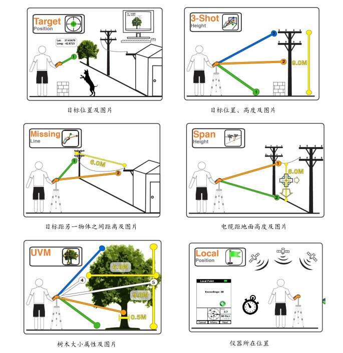 IKE GIS 数据采集仪