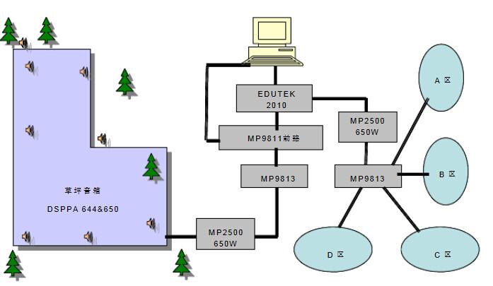 DSPPA(迪士普)自动化公共广播系统是美国SACCorporation(斯雅克公司)匠心独具的奉献,是面向二十一世纪的创造性、突破性精品。本系列产品以美国的品牌和合理的价格,让您进入公共广播自动化的崭新境界。本系统由多种可选择的设备、部件所组成,拥有广泛实用的功能和灵活机动的配臵。由于采用了一系列富有创见的技术,从而实现了自动温控、短路保护、断路保护、遥控寻呼等多种先进、实用的功能,这是普通的、低档的公共广播系统所不具有的。