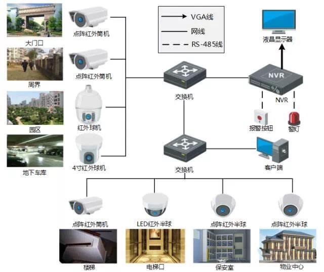 高档智能小区网络高清监控方案