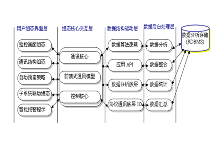 大型超市管理系统结构图